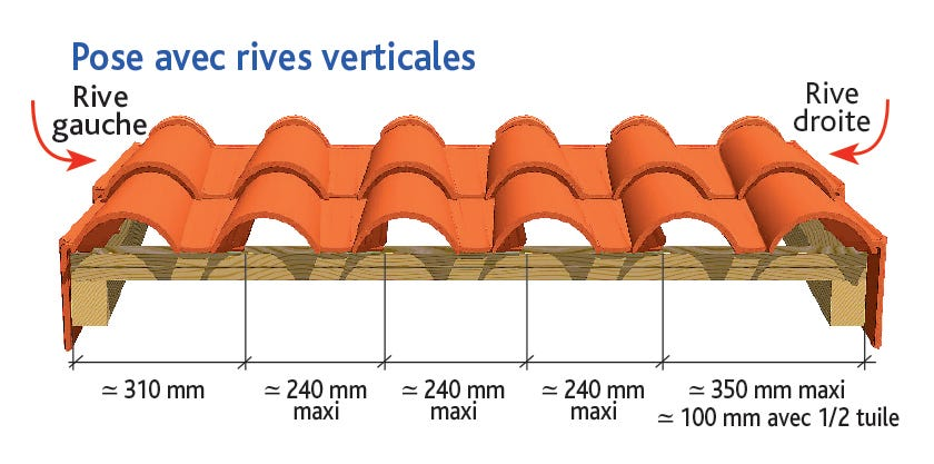 Tuile MEDIANE PLUS d'EDILIANS : Pose avec rives verticales