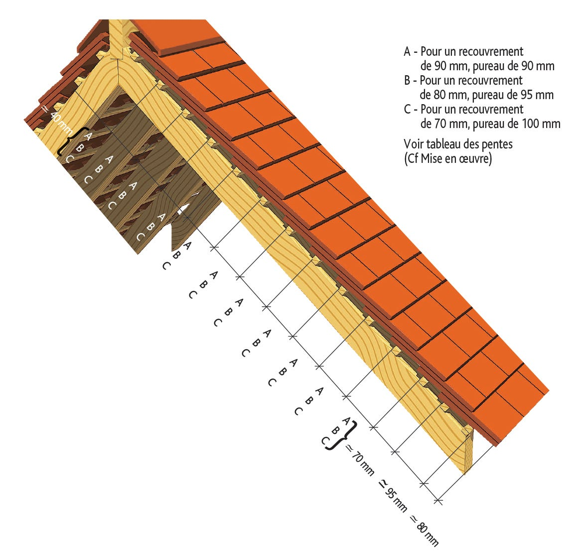 Cotations pour la pose de la tuile PLATE 17X27 Doyet d'EDILIANS