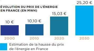 ÉVOLUTION DU PRIX DE L'ÉNERGIE EN FRANCE (EN MWH)