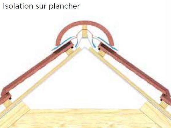 isolation sur plancher