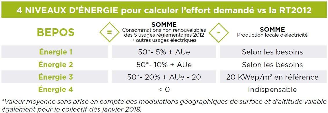 4 NIVEAUX D'ÉNERGIE pour calculer l'effort demandé vs la RT2012