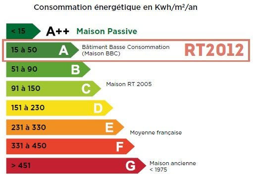 RT 2012, concommation énergétique en kwh par m2 par an
