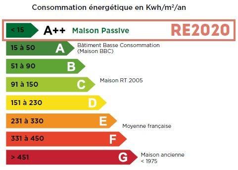 RT 2020, concommation énergétique en kwh par m2 par an