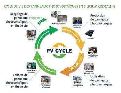 cycle de vie d'un panneau solaire monocristallin