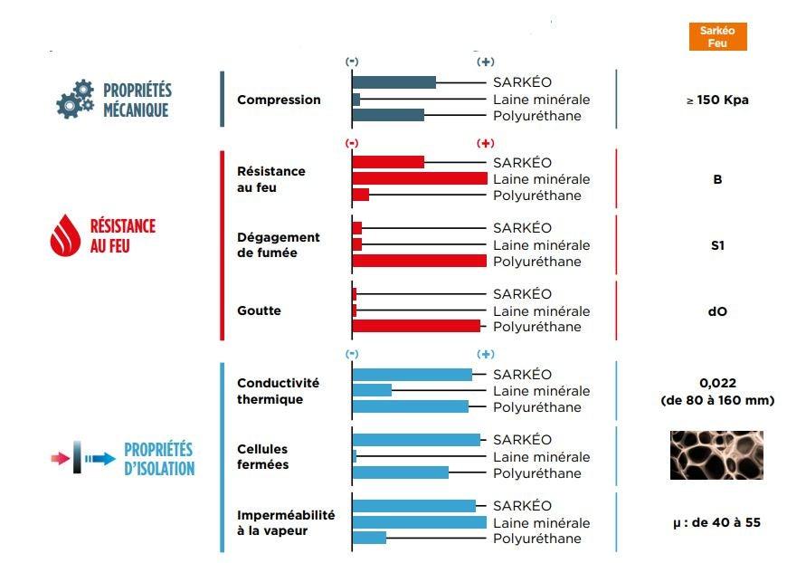 Comparaison d'aptitudes de différents isolants