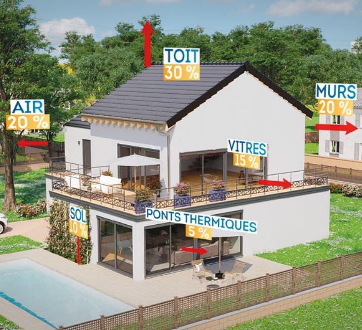 Déperditions énergétiques sur une maison