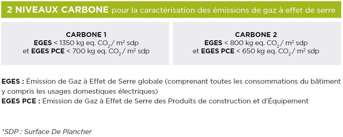 2 NIVEAUX CARBONE pour la caractérisation des émissions de gaz à effet de serre