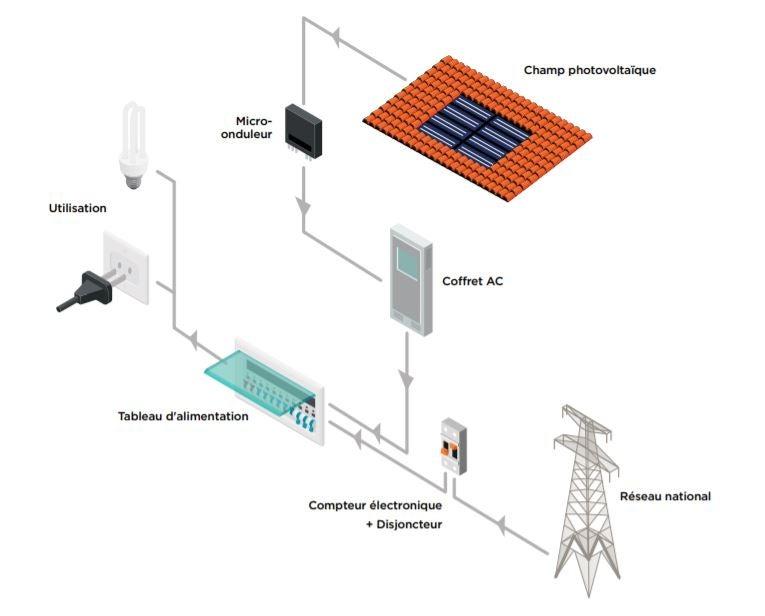 Schéma de fonctionnement d'un kit solaire photovoltaïque