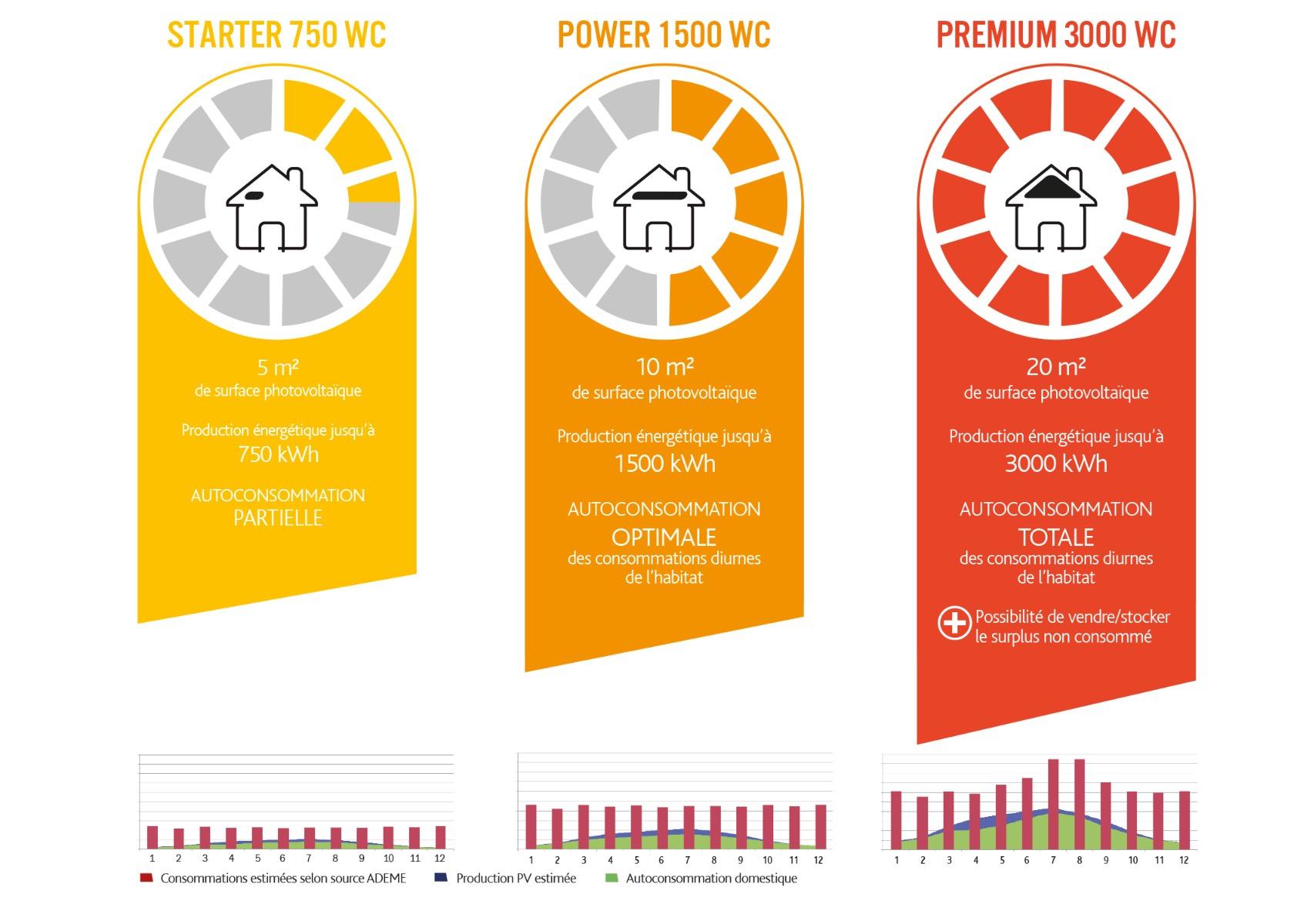 Exemples de kits solaires