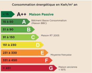 Consommation énergétique en Kwh/m2 an